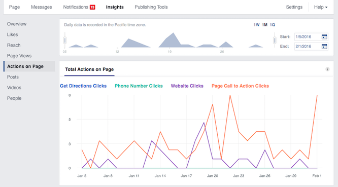 how to read facebook analytics