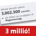 3 millió magyar a Facebookon