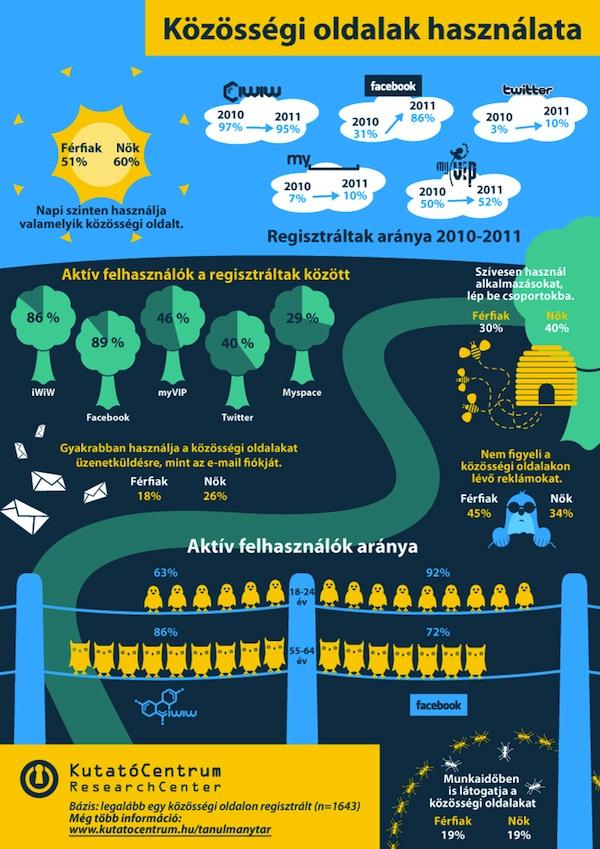 Közösségi média használat infografika
