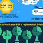 Közösségi média kutatás infografika
