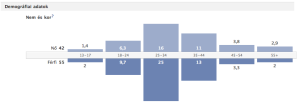 Facebook felhasználók demográfiai bemutatása
