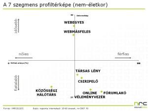 Internet felhasználó csoportok