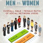 Közösségi hálózatok a nagyvilágban infografika