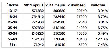 Magyar korcsoportok számának változása a Facebookon