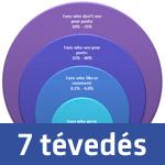 7 Facebook oldal marketing tévedés