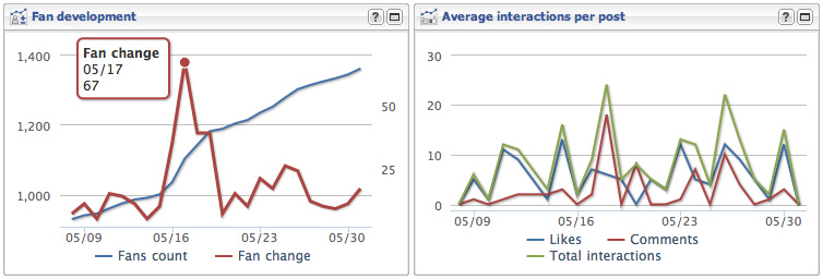Egy oldal elemzése az AllFacebook Stats rendszerében