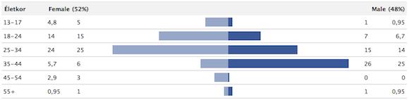 Demográfiai adatok a Facebook Tetszik gombja alapján