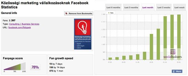 Socialbakers statisztika