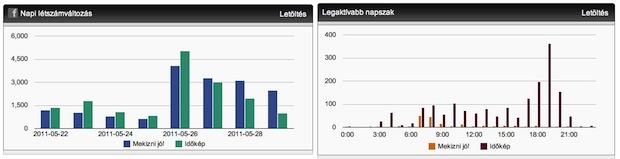 SocialBrands PR analitika: napi és heti időszakok