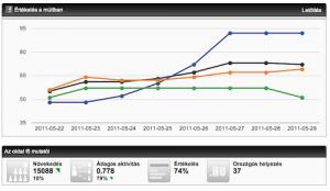 SocialBrands PR analitika: oldal minőség jelzők változása