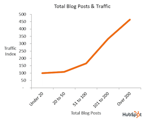 Több bejegyzés a blogon több forgalmat hoz