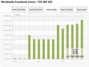 Facebook felhasználók világszerte 720 millió vagy 750 millió?