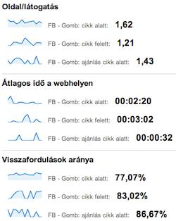Tetszik és ajánlás gomb a Google Analytics statisztikában