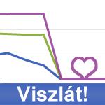 Régi Facebook statisztika vége