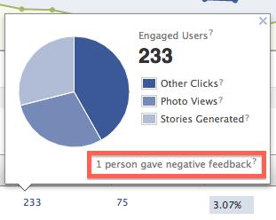 Negatív visszajelzés a Facebook Insights-ban