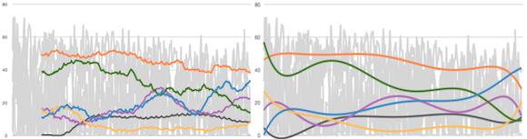 hogyan kell dolgozni a trendvonalakkal