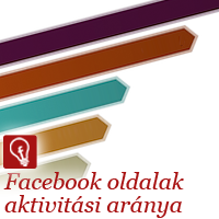 Facebook oldal engagement rate