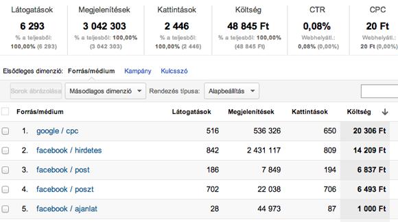 A Facebook kampányok költési adatai is bekerülnek a Google Analytics-be. Így könnyebb összehasonlítani a teljesítményt.