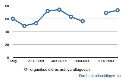 10.000 rajongó alatti Facebook oldalak elérésének változása méret szerint