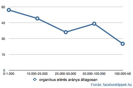 10.000 rajongó fölötti Facebook oldalak organikus elérésének változása