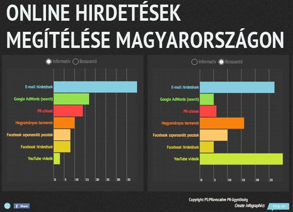 Online hirdetések: informatív vs. bosszantó