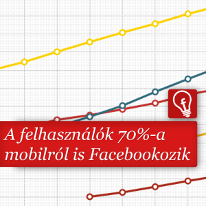 Facebook tőzsdei jelentés