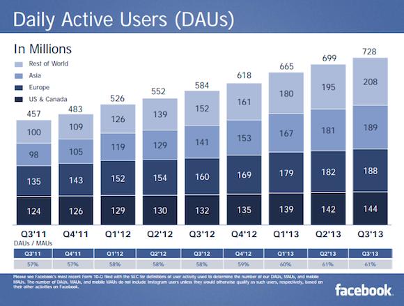 A napi Facebook felhasználók száma 728 millió