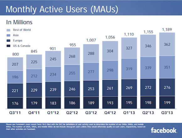 A Facebookot havi szinten 1.189 milliárd ember használja.