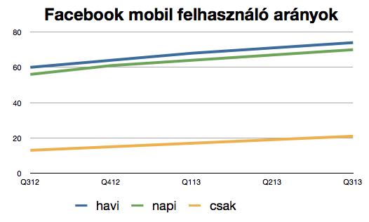 A Facebookot egyre több ember használja mobilról. Havi szinten a felhasználók 73.5%-a már mobilról is belép a rendszerbe.