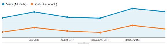 Ha például a weboldalad látogatóinak 40%-a a Facebookról érkezik, mi történik, ha otthagyod a Facebookot?