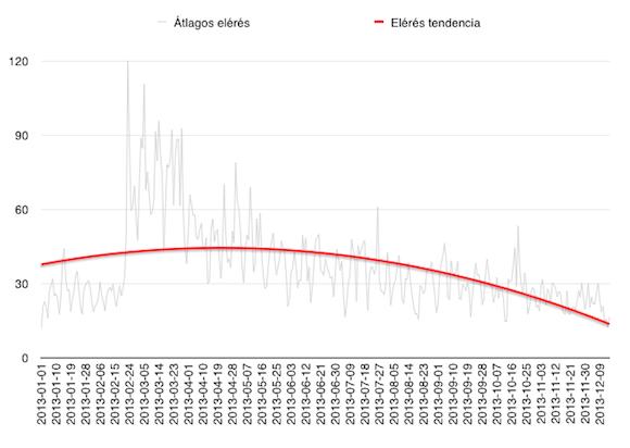 Facebook oldalak elérés (csökkenése) 2013-ban