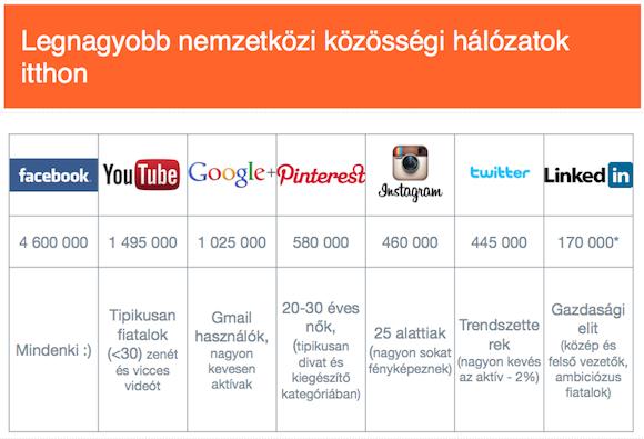 Közösségi hálózatok felhasználói Magyarországon - a MediaQ 2013-as őszi felmérése alapján