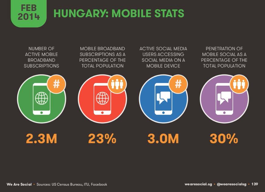 Mobil felhasználási statisztikák