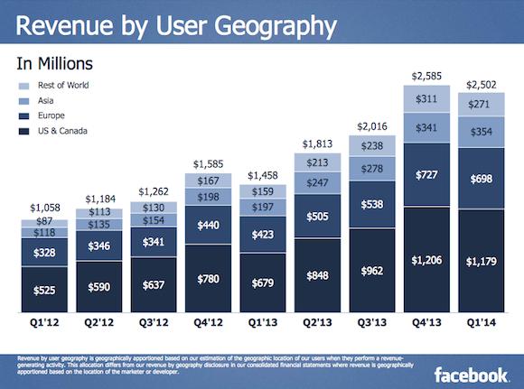 Facebook bevétel régiók szerint