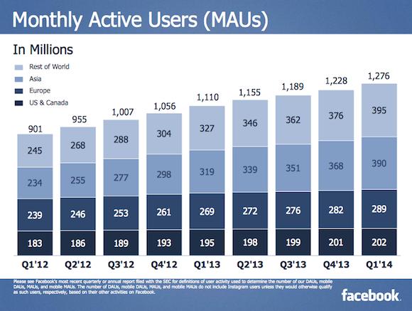 1,276 milliárd ember használja a Facebookot világszerte
