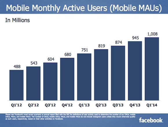 Havi szinten 1 milliárdnál több felhasználó használja a Facebookot mobilról (is)