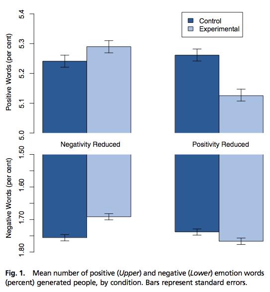 Azok az emberek, akiknek kevesebb negatív töltetű üzenetet jelenített meg a Facebook, később inkább pozitív töltetű bejegyzéseket írtak és fordítva.