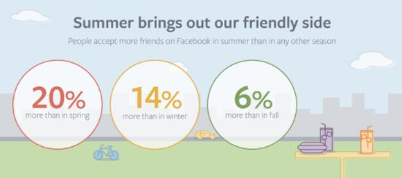 Nyáron jelölik vissza a legtöbb ismerőst a Facebookon