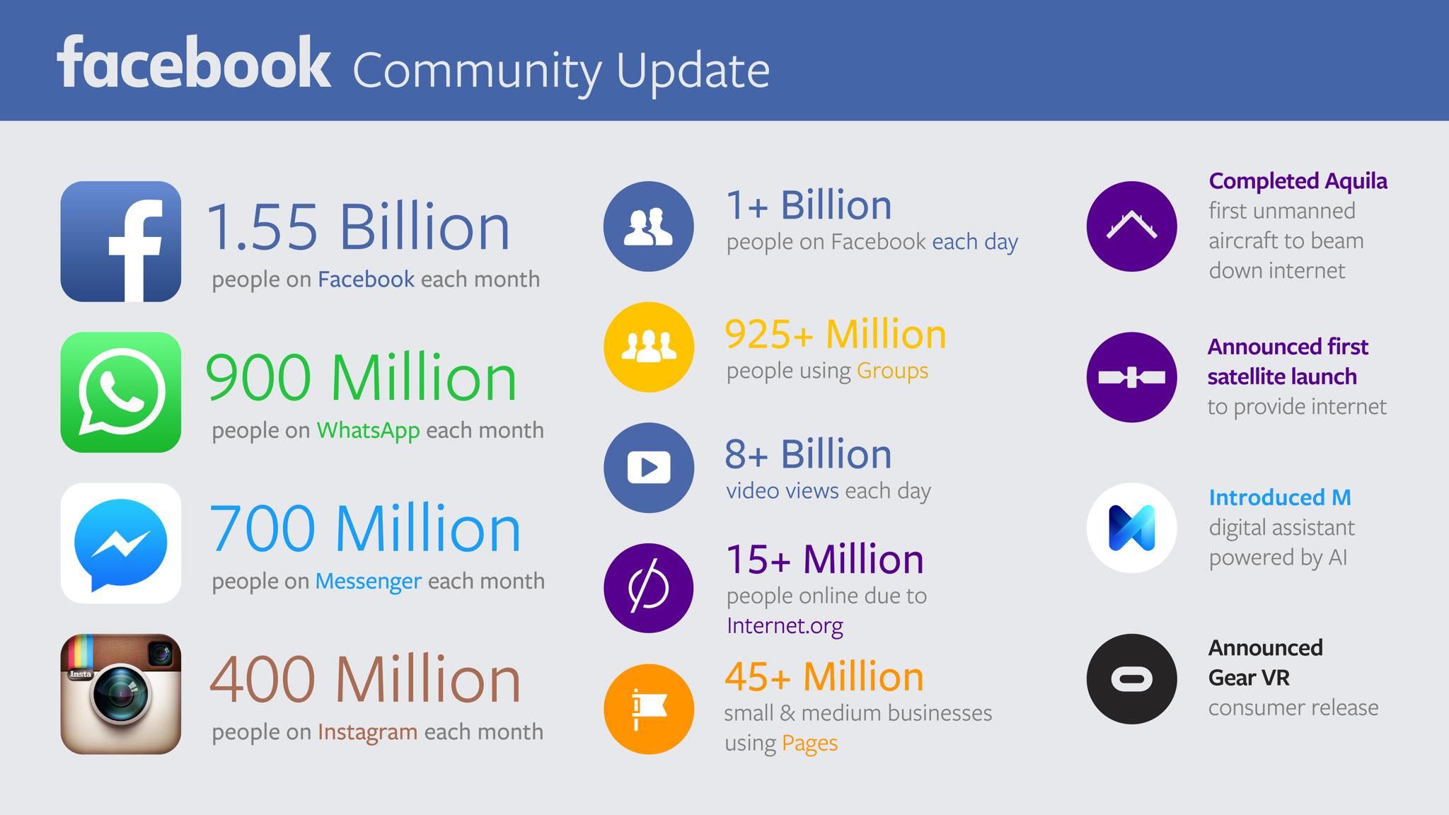 A Facebook család számokban 2015 novemberében