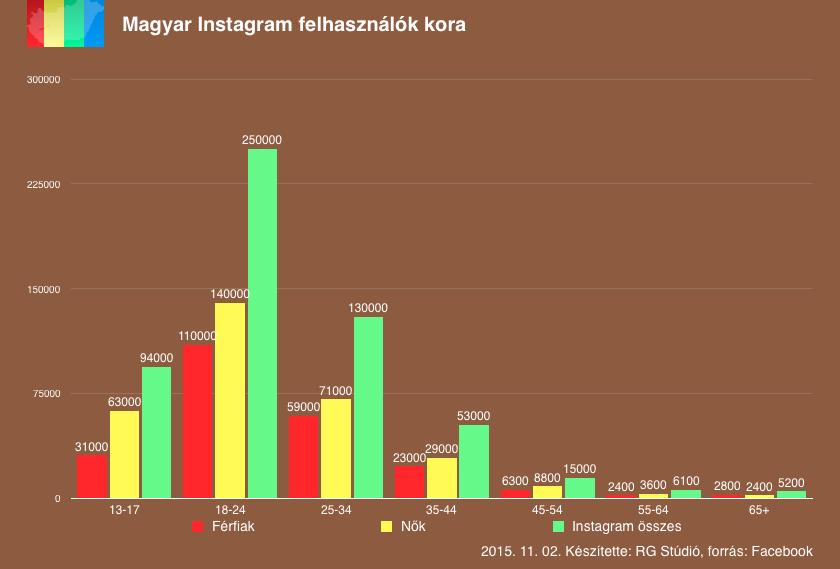 A hazai Instagram felhasználók jelentős része fiatal.