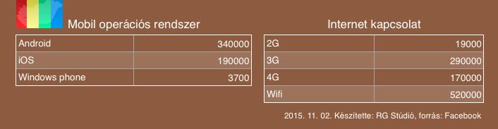 Mobilnál az Android vezet, mobil internet kapcsolatnál pedig a 3G