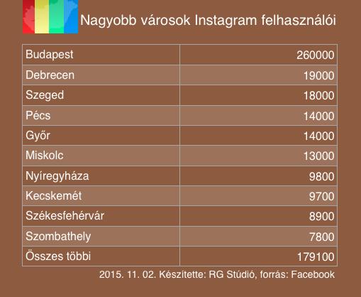 A legnagyobb városaink Instagram felhasználói száma.