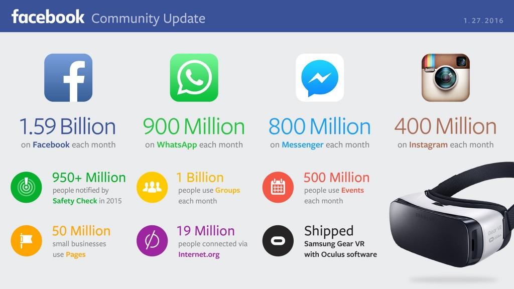 A Facebook főbb számait Mark Zuckerberg is kiposztolta,
