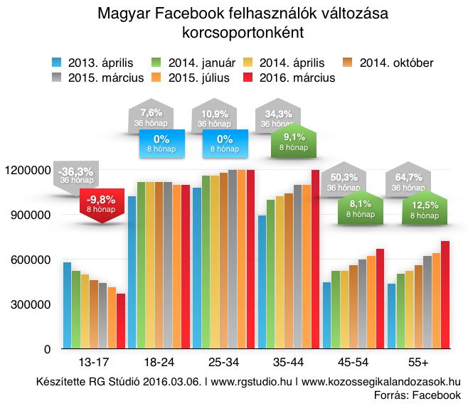 facebook-felhasznalo-valtozas-korfa-2016-03