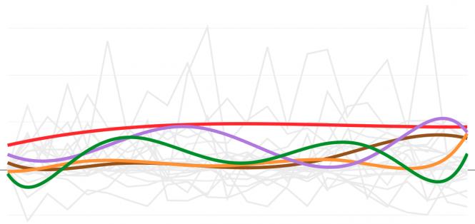 20 Facebook oldal elérése heti átlagban as ok kis szürke vonal. A négy színes pedig egy-egy oldal elérés változásának tendenciája.