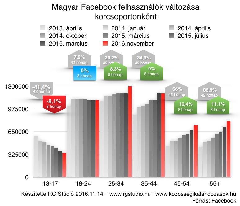 Magyar Facebook felhasználók korcsoportjainak változása