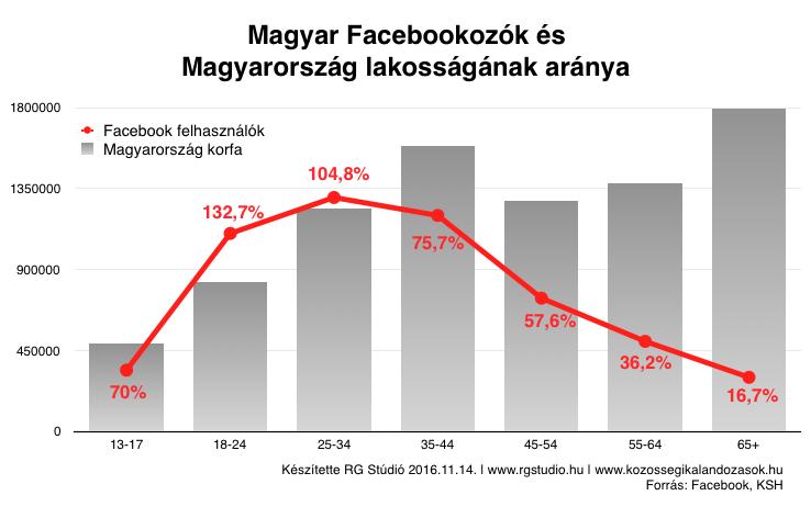 Facebook felhasználók aránya Magyarország lakosságához viszonyítva. Érdekes ugye? :-)