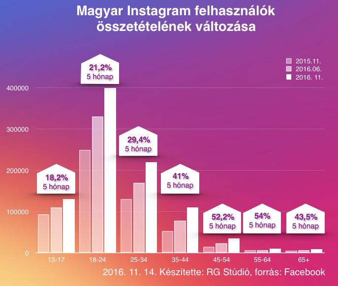 Ennyit nőtt az Instagram az utóbbi időben a különböző korcsoportokban.