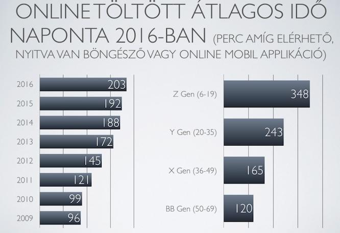Mennyi időt töltenek el a magyarok online? Forrás: MediaQ