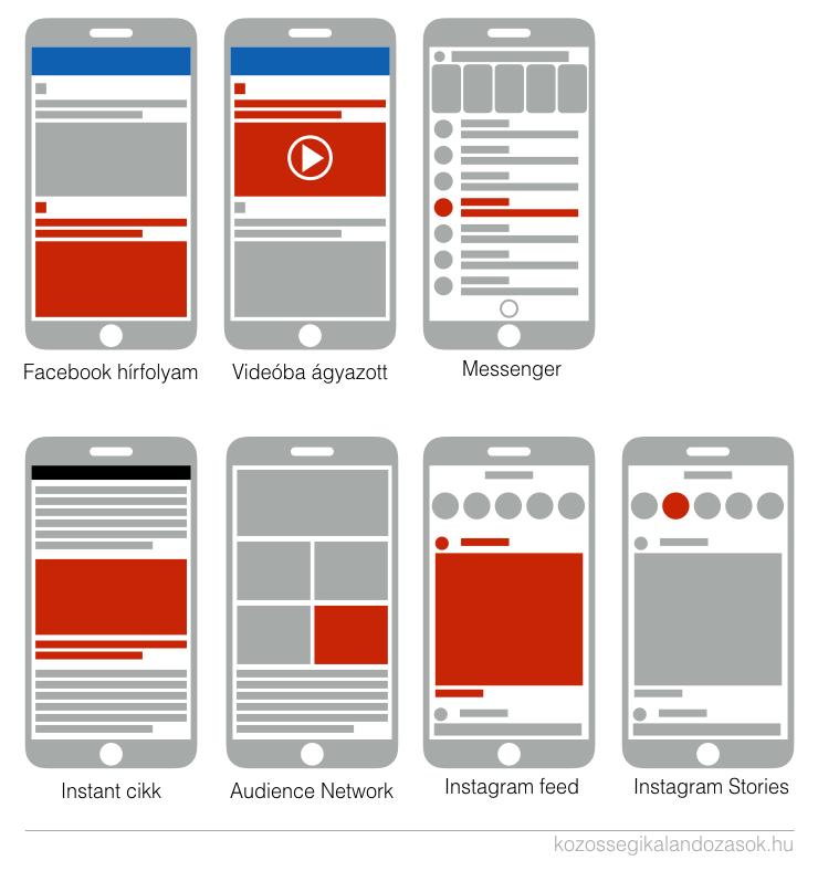 Hét különböző mobil elhelyezést választhatunk amikor a Facebookban hozunk létre hirdetést.